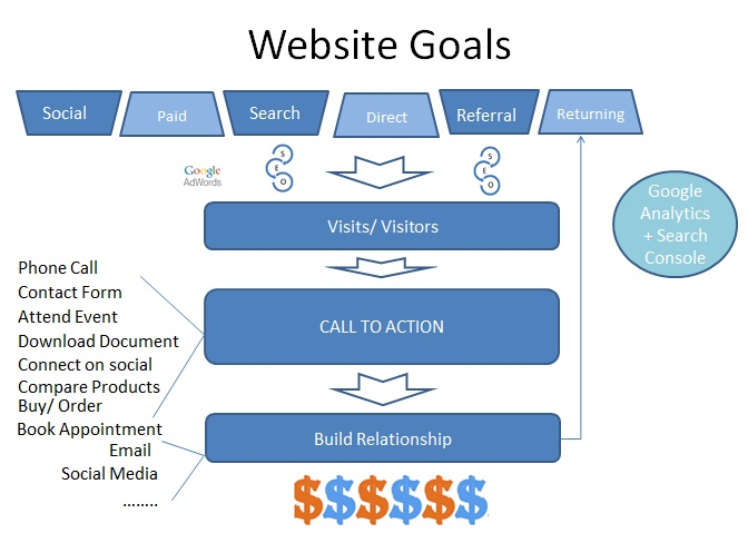 Website Goals and Calls to Action